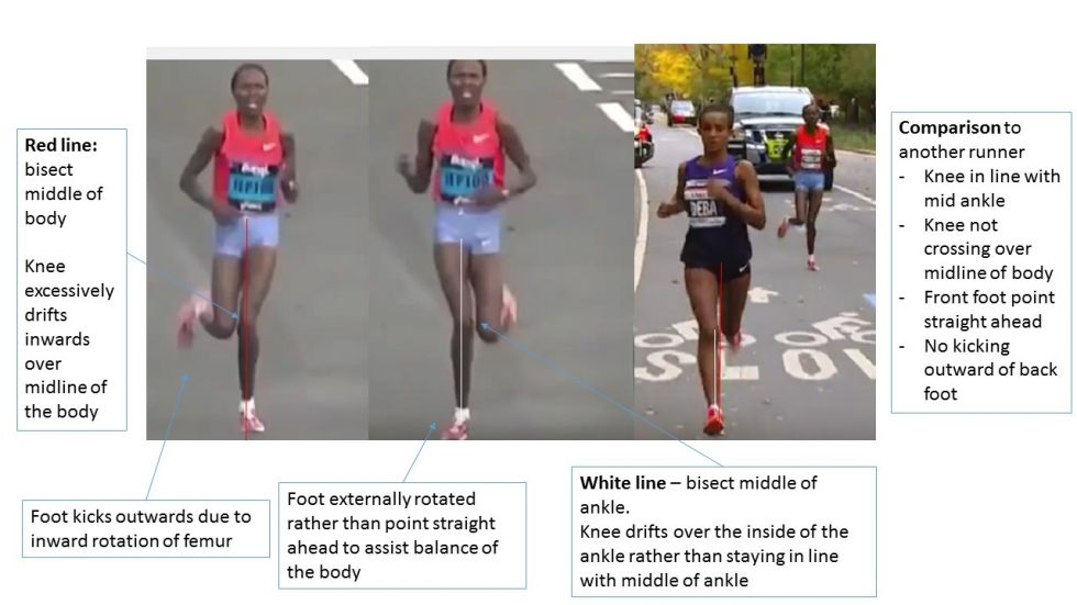 Review of running style with regards to ITB pain